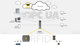 RFID interface forwards information from UHF readers via OPC UA to MES, ERP, PLC or cloud.